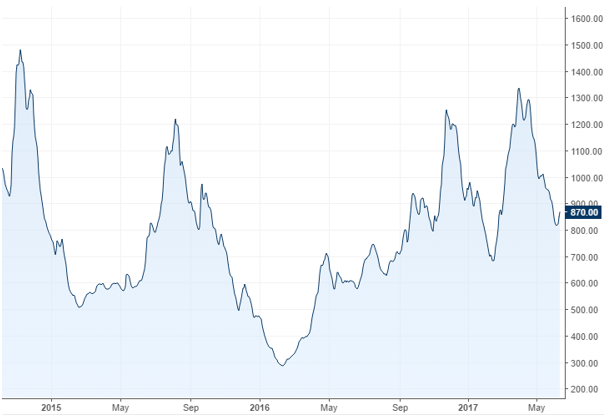 Stocklogistic-Baltic-Dry-Index