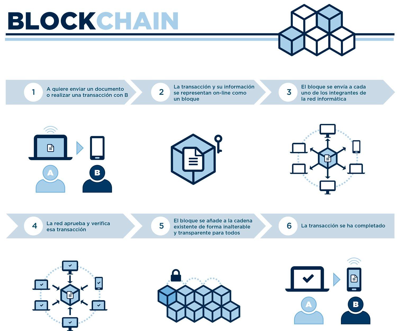 El Blockchain en logística.