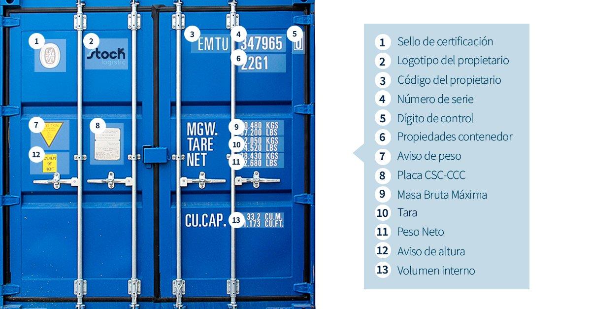 Codigo de identificación de contenedores maríitimos.