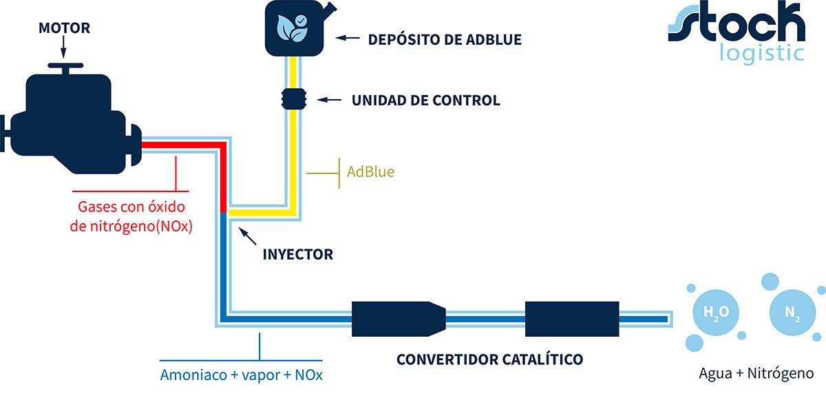 Esquema de funcionamiento de un motor con Ad-Blue